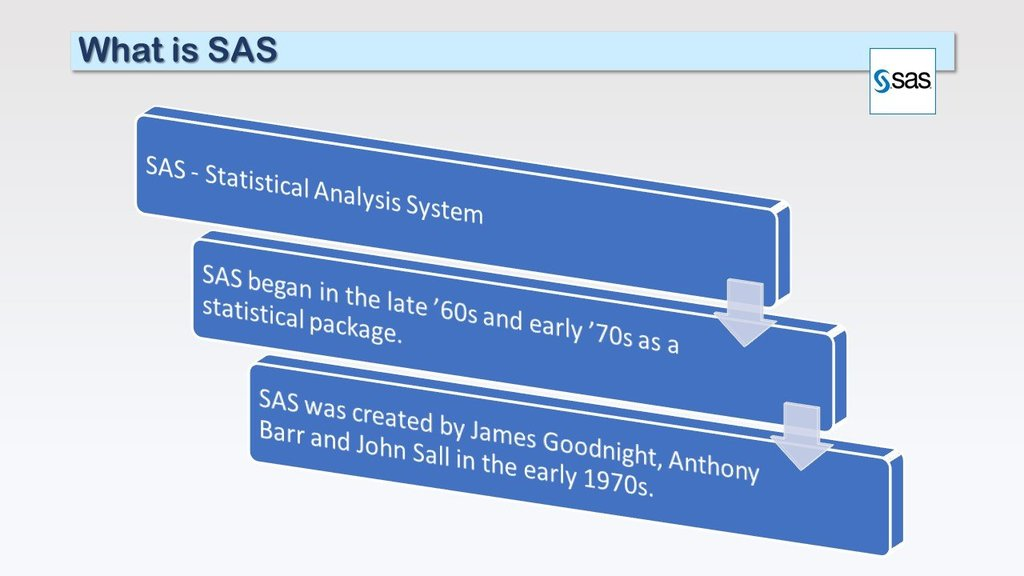 History of SAS Software