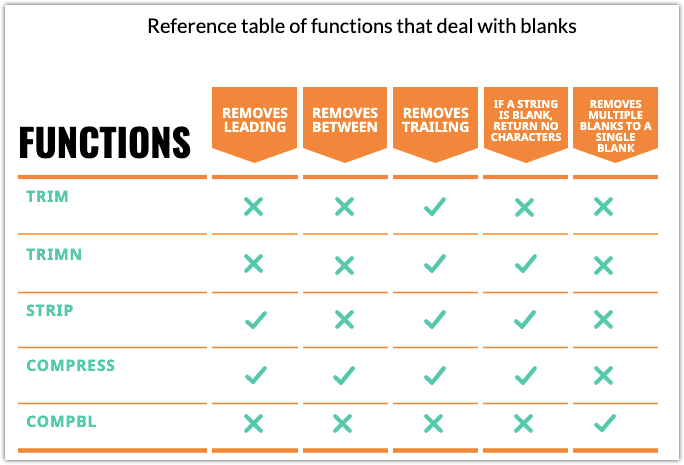 The Ultimate Guide To SAS Character Functions 2