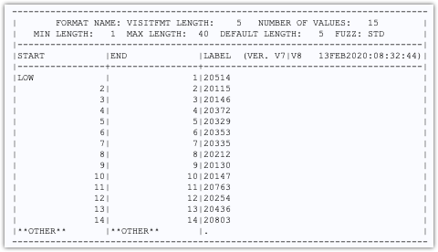 table lookup using Proc Format