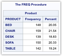 PROC FREQ in SAS 4