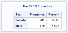 PROC FREQ in SAS 2