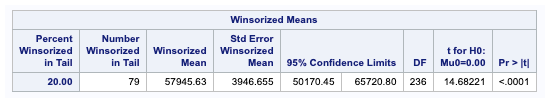 Winsorized means