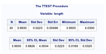 PROC TTEST for comparing means 2